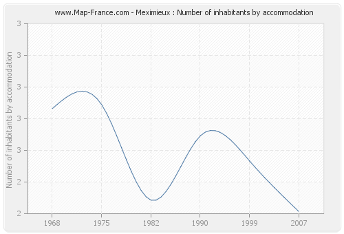 Meximieux : Number of inhabitants by accommodation