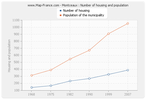 Montceaux : Number of housing and population