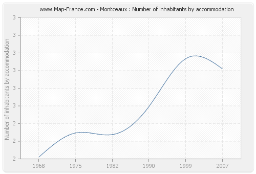Montceaux : Number of inhabitants by accommodation
