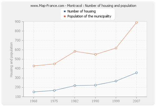 Montracol : Number of housing and population