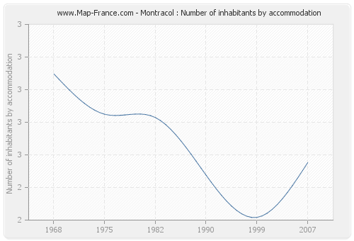 Montracol : Number of inhabitants by accommodation