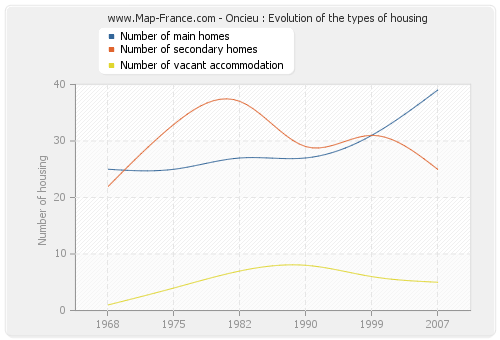 Oncieu : Evolution of the types of housing
