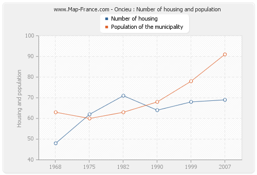 Oncieu : Number of housing and population
