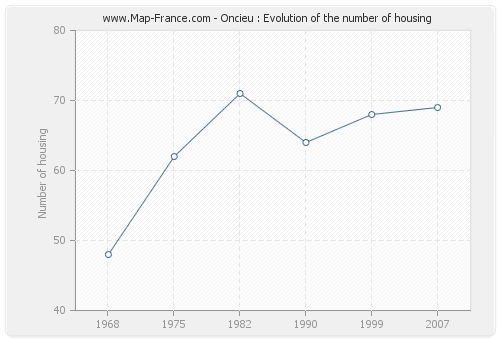 Oncieu : Evolution of the number of housing
