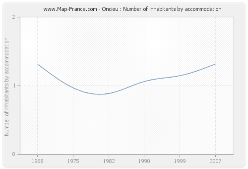 Oncieu : Number of inhabitants by accommodation