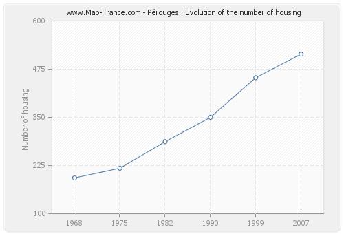 Pérouges : Evolution of the number of housing