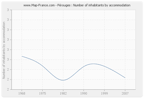 Pérouges : Number of inhabitants by accommodation