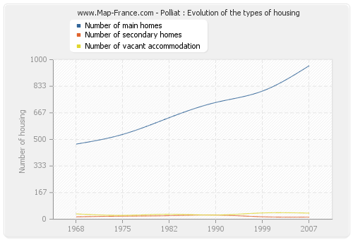 Polliat : Evolution of the types of housing