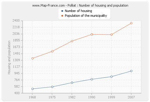 Polliat : Number of housing and population