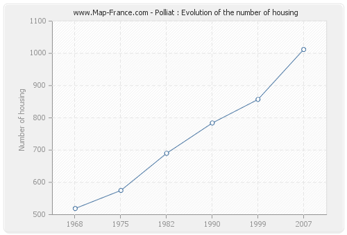 Polliat : Evolution of the number of housing