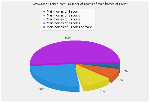 Number of rooms of main homes of Polliat
