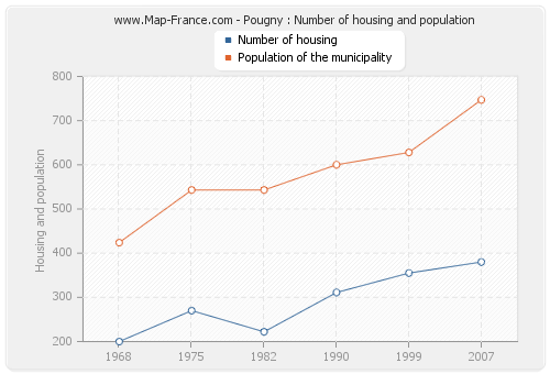 Pougny : Number of housing and population