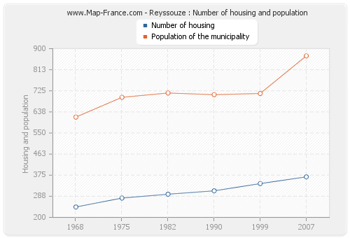 Reyssouze : Number of housing and population