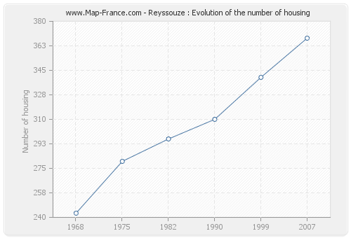 Reyssouze : Evolution of the number of housing