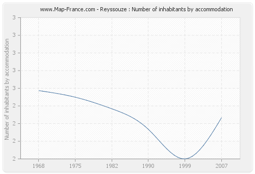 Reyssouze : Number of inhabitants by accommodation