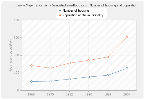 Saint-André-le-Bouchoux : Number of housing and population