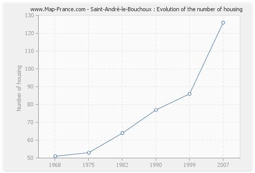 Saint-André-le-Bouchoux : Evolution of the number of housing
