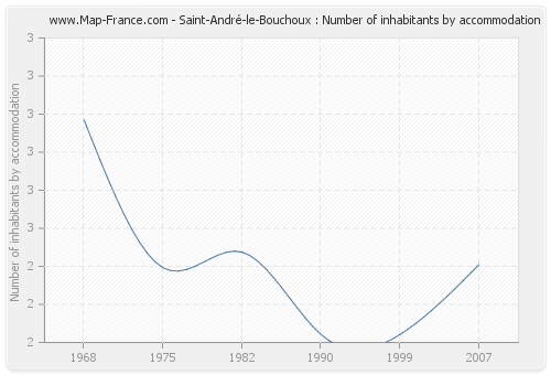 Saint-André-le-Bouchoux : Number of inhabitants by accommodation