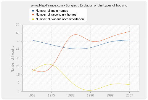 Songieu : Evolution of the types of housing