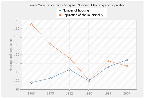 Songieu : Number of housing and population