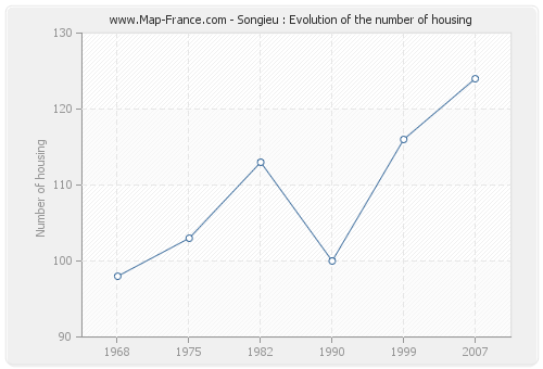 Songieu : Evolution of the number of housing