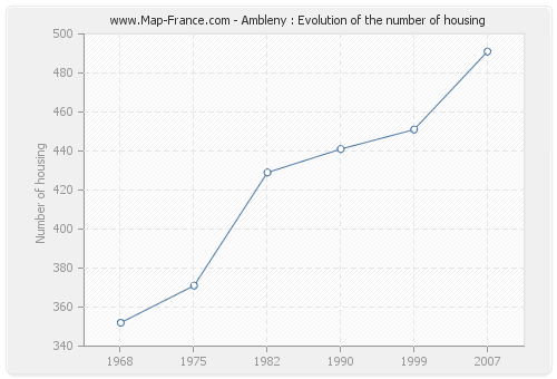 Ambleny : Evolution of the number of housing