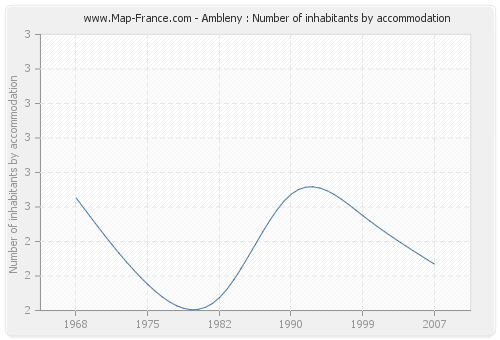 Ambleny : Number of inhabitants by accommodation
