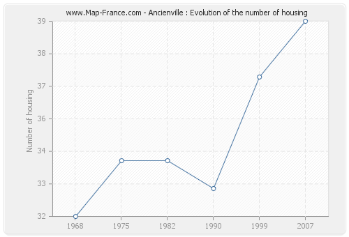 Ancienville : Evolution of the number of housing