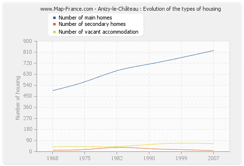 Anizy-le-Château : Evolution of the types of housing