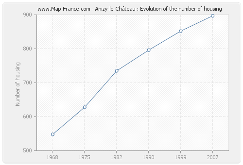 Anizy-le-Château : Evolution of the number of housing