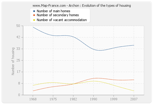 Archon : Evolution of the types of housing