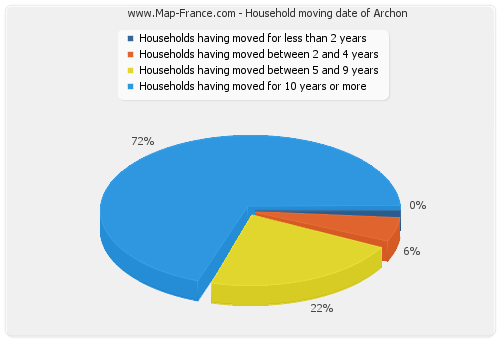 Household moving date of Archon