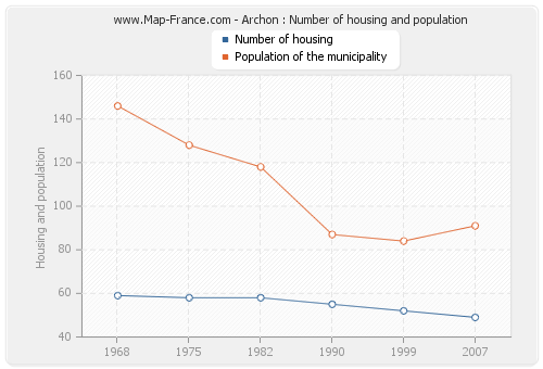 Archon : Number of housing and population
