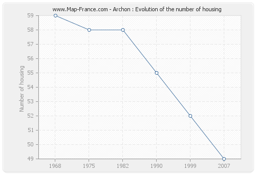 Archon : Evolution of the number of housing