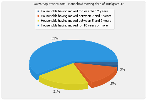 Household moving date of Audignicourt