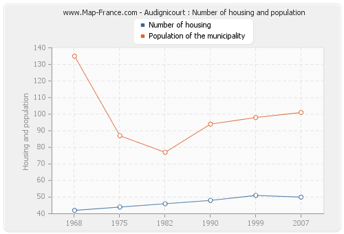 Audignicourt : Number of housing and population