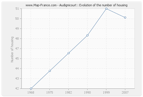 Audignicourt : Evolution of the number of housing