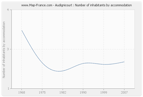 Audignicourt : Number of inhabitants by accommodation