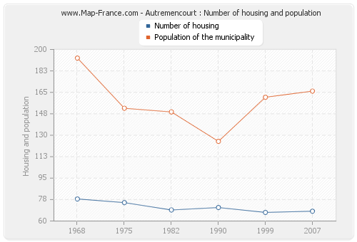 Autremencourt : Number of housing and population