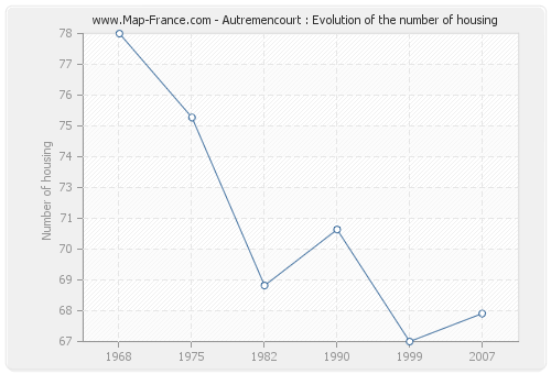 Autremencourt : Evolution of the number of housing