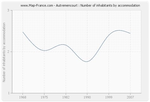 Autremencourt : Number of inhabitants by accommodation