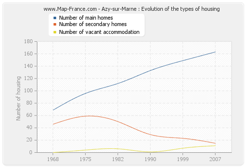 Azy-sur-Marne : Evolution of the types of housing