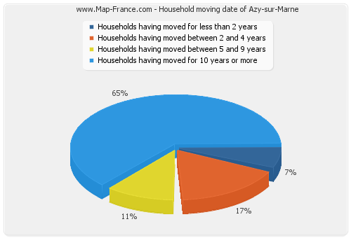 Household moving date of Azy-sur-Marne
