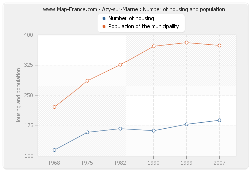 Azy-sur-Marne : Number of housing and population
