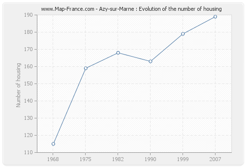 Azy-sur-Marne : Evolution of the number of housing