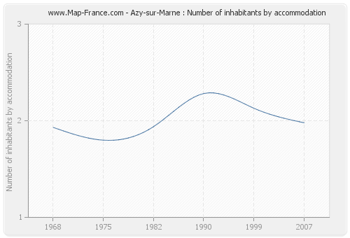 Azy-sur-Marne : Number of inhabitants by accommodation