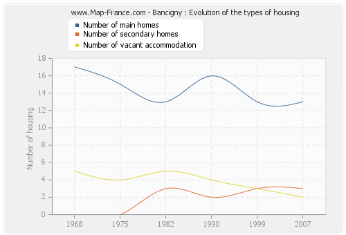 Bancigny : Evolution of the types of housing