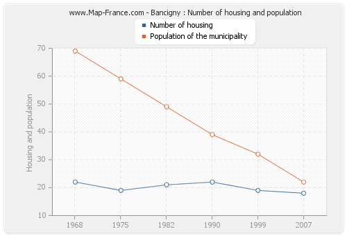Bancigny : Number of housing and population