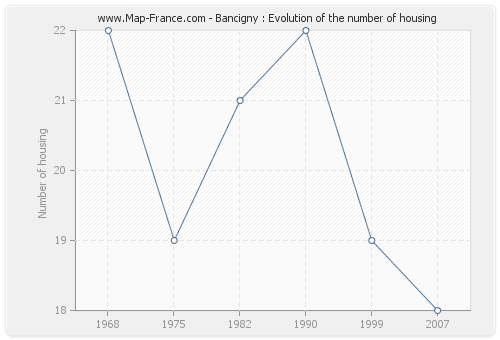 Bancigny : Evolution of the number of housing