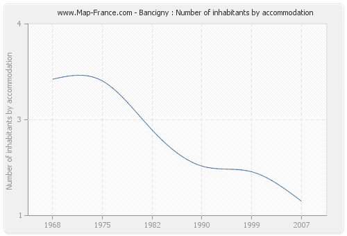 Bancigny : Number of inhabitants by accommodation
